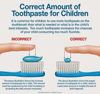 Correct amount of fluoride toothpaste for children